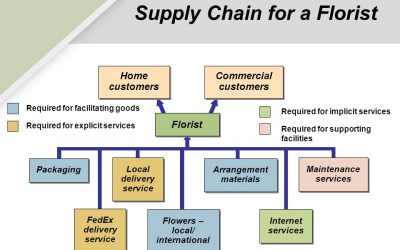 FREE Zoom Meeting To Answer Your Floral Supply Chain Questions!